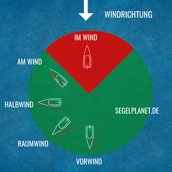 Kurse zum Wind