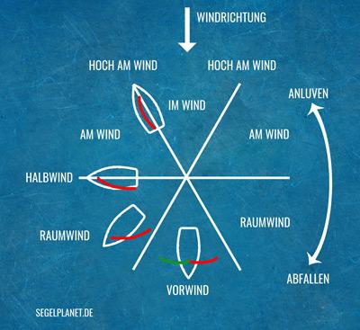 Segelerlatein - Kurse zum Wind