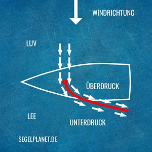 Wie funktioniert ein Segel?