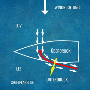 Wirkungsrichtung Wind Segeln