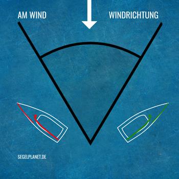 Am Wind Kurs