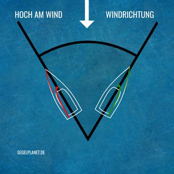 Hoch am Wind Kurs