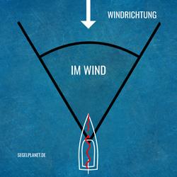 Im Wind - Kurse zum Wind