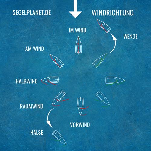 Übersicht Kurse zum Wind