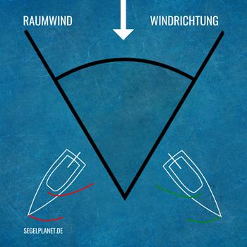 Raumwindkurs