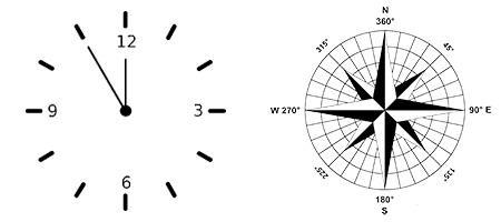 Uhr und Kompass zum Vorstellen der Kurse zum Wind