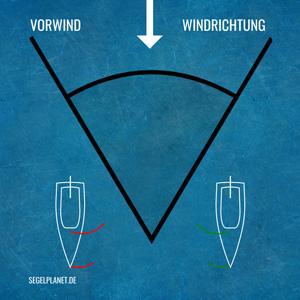 Vorwindkurs beim Segeln