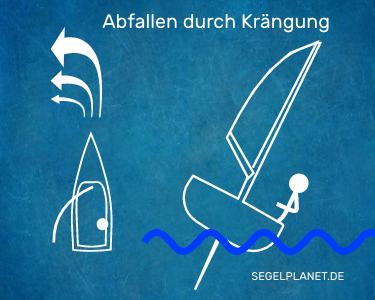 Abfallen durch gewollte Krängung beim Segelboot