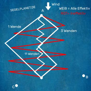 Effektiver Kurse beim Segeln auf kürzestem Weg zum Ziel