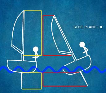 Verminderung Segelfläche durch Krängung am Segelboot