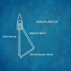Scheinbarer Wind Raumwind Vektoren