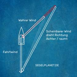 Scheinbarer Wind Raumt Vektoren