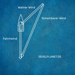 Scheinbarer Wind Am Wind Vektoren