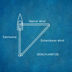 Scheinbarer Wind Halbwind Vektoren