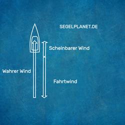 Scheinbarer Wind Vorwindkurs Vektoren darstellung