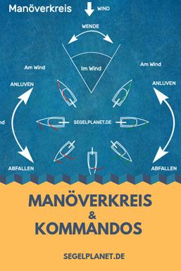Manöverkreis beim Segeln und die Kurse zum Wind beim Segeln