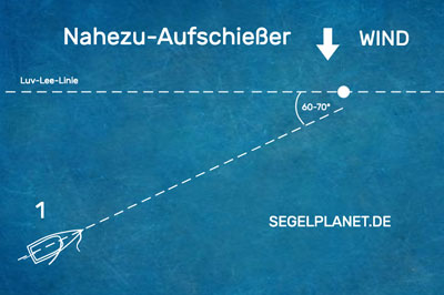 Nahezu Aufschießer 60-70° Winkel segeln