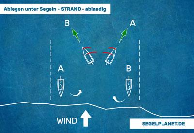 Segeln - Ablegen bei ablandigem Wind - vom Strand