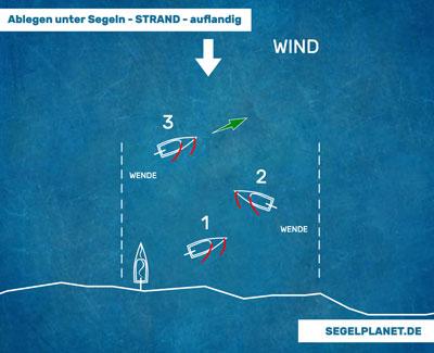 Auflandiger Wind und Ablegen beim Segeln