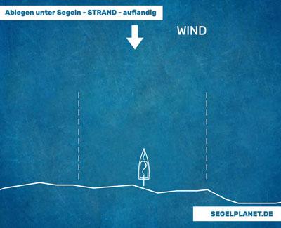 Wie lege ich bei auflandigem Wind ab?