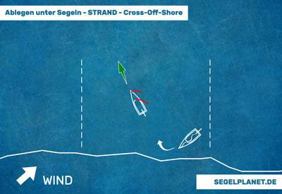 Ablegen vom Strand mit cross-off-shore Wind