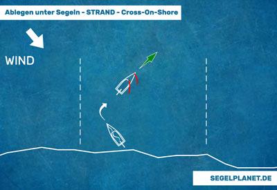 Ablegen vom Strand mit Cross-On-Shore Wind von links