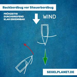 Wind von Backbord weicht Wind von Steuerbord